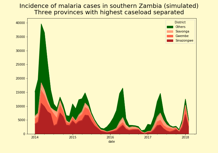 malaria-districts