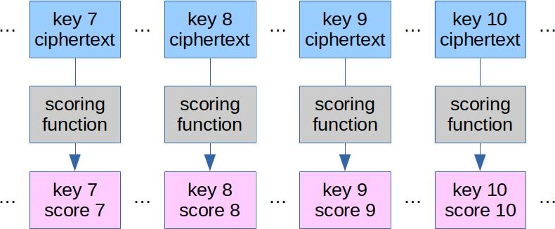 cipher-keyword-map